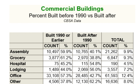 Northwest Commercial Building Stock Data